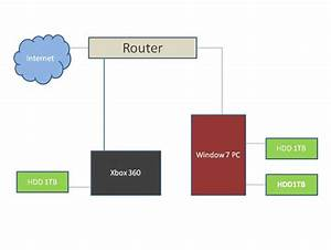 How To Setup Xbox 360 Media Player  U0026 39 Ecosystem U0026 39  Guide  Part