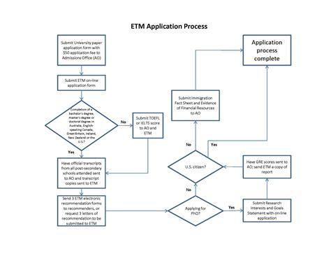 Process Map Template Flowchart Konversi Jam Menit Detik Flow Chart Visual Programming Language 3.01 �cretsiz Indir Engineering Joke Urutan Pengukuran Kerja Contoh Digital Keywords Kerjasama Fungsi Summing Junction