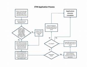 Diagram  Sample Business Process Flow Diagram