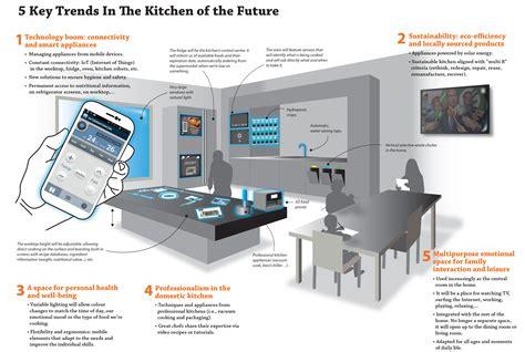 cuisine futur cosentino la cuisine du futur un espace