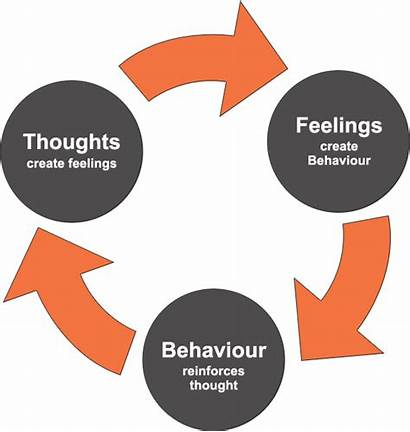 Cbt Depression Cognitive Therapy Behavioral Dbt Cycle