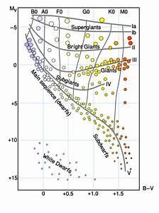 Solved  Use The Hertzsprung