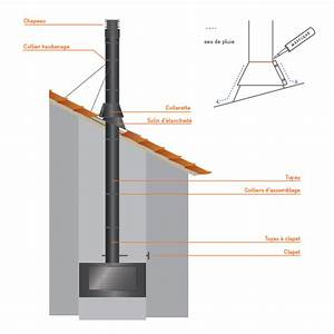 Conduit Cheminée Inox : conduit chemin e solin d 39 tancheit aluminum inox noir ~ Edinachiropracticcenter.com Idées de Décoration