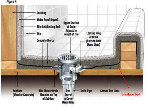 bathroom how to build a shower pan and guides how to