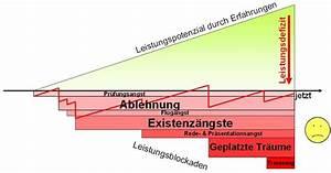 Bausparvertrag Auflösen Lbs : mentale blockaden mit emdr und remstim 3000 selbst aufl sen ~ A.2002-acura-tl-radio.info Haus und Dekorationen