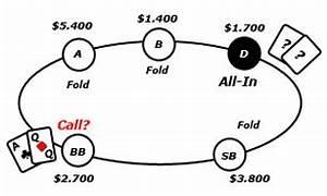 Gewinnwahrscheinlichkeit Berechnen : independent chip model berechnungen mit icm poker tools ~ Themetempest.com Abrechnung