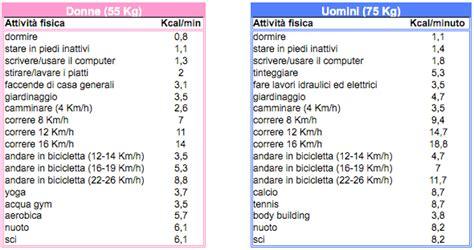 tabelle caloriche e nutrizionali degli alimenti calcolo calorie quante calorie al giorno per dimagrire