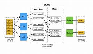 MapReduce Basics - Bigdata Bootcamp