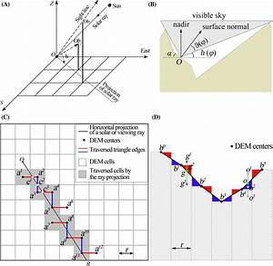Schematics On Calculating The Topographic Shading Effects