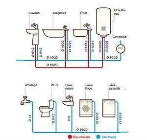 Multicouche Ou Per : montage tube per matt plomberie ~ Nature-et-papiers.com Idées de Décoration