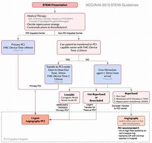 St Elevation Mi  Stemi   U2013 Cardio Guide