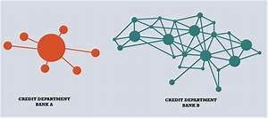 Centralized or Decentralized Bank Management ...