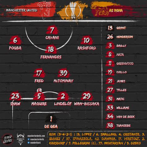 Compositions : Manchester United - AS Roma - Manchester ...