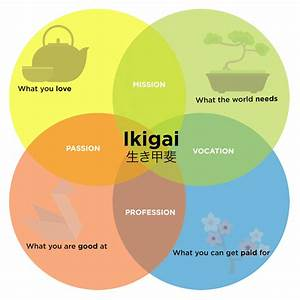 Guide To Ikigai  Improving Your Career  Life And Happiness