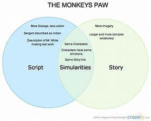 Monkeys Paw   Venn Diagram