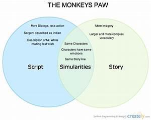 Monkeys Paw   Venn Diagram