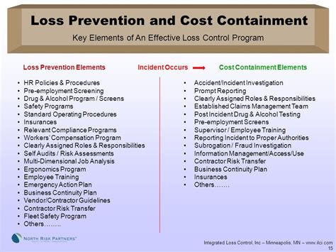 Loss Prevention And Cost Containment……  Ppt Video Online. How Do Acne Scars Form Event Space In Chicago. Secondary Traumatic Stress Disorder. Private Investors For Small Business. Credit Card Processing Rate Par Pos System. Rag And Bone Fashion Show Rockwall Tax Office. Hepatitis C Testing After Exposure. Primary Care Specialists Used Cars Ventura Ca. Masters Degree Clinical Research