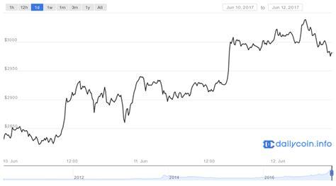bitcoin chart php   coinstar san diego