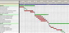 план график закупок подвижного состава в 20119 году