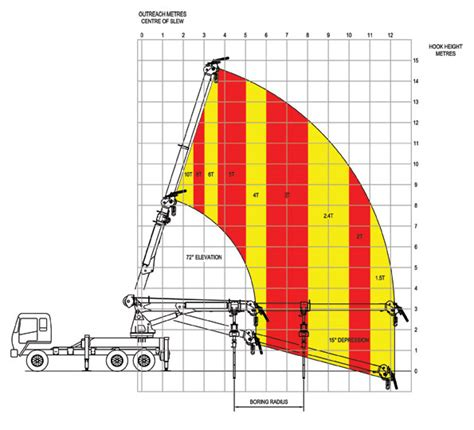 Slew Factor by Premier Proline Crane Borer