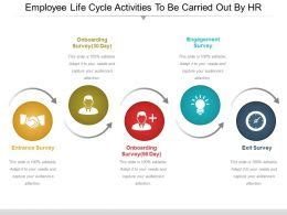 employee life cycle activities   carried   hr