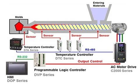 delta solution achieves excellent control  plastic