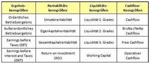 Unternehmenserfolg Berechnen : key performance indicators kpi betriebliche schl sselkennzahlen ~ Themetempest.com Abrechnung
