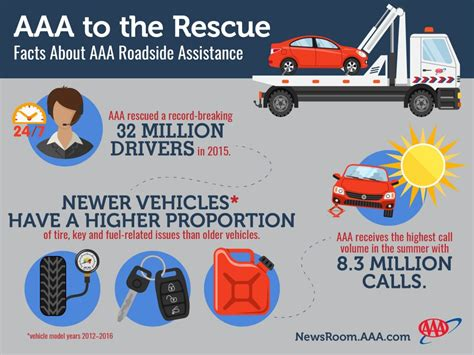 aaa roadside assistance phone number disappearing spare tires keyless systems cause spike in