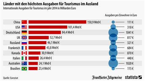 Wie Viel Geld Für Essen Im Monat by Bildergalerie Grafik Des Tages Wie Viel L 228 Sst Sich Mit