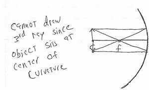 Ray Diagram Is