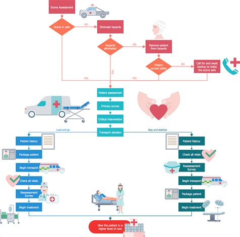 creating healthcare management workflow diagram
