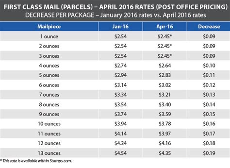 usps letter rates usps announces postage rate decrease starts april 10