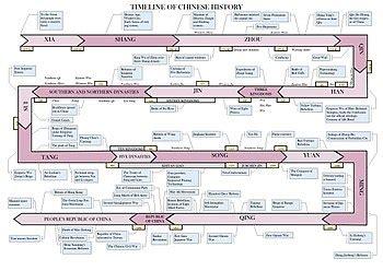 timeline  chinese history wikipedia