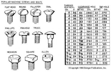 screw sizes charts   resources screws