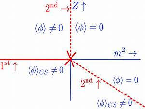 The Phase Diagram In Mean Field Theory For A Theory In
