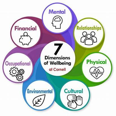 Wellbeing Being Well Dimensions Seven Human Wellness