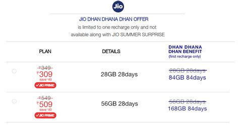 reliance jio dhan dhana dhan offer launched 3 months unlimited services starting at rs 309