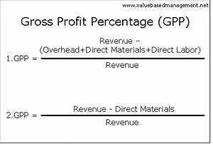 Summary of Gross Profit Percentage. Abstract