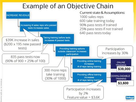 aligning business objectives to requirements part 2