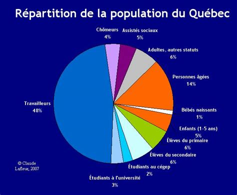 bureau d immigration du québec à the gallery for gt population
