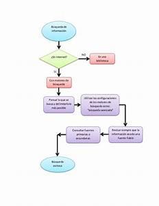 Qu U00e9 Es Un Diagrama De Flujo