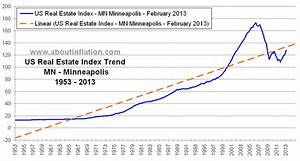 Accelerate Charts Us Real Estate Index Long Term Charts Mn Minneapolis