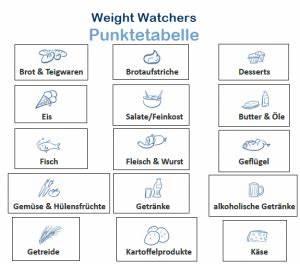 Punkte Weight Watchers Berechnen : weight watchers punktetabelle pdf ~ Themetempest.com Abrechnung