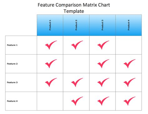 conceptdraw samples marketing matrices