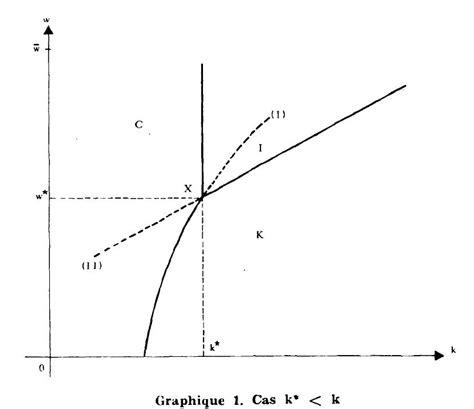 Croissance et inflation dans un modèle de déséquilibres