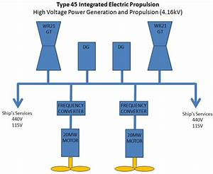 Integrated Electric Propulsion