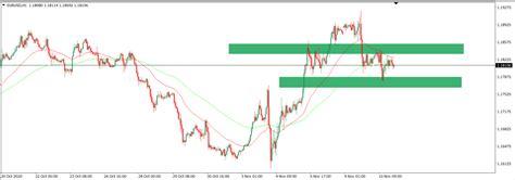 Pagi, saya mau menyetor uang. Trading Forex - Analisa Teknikal EURUSD 11 November 2020