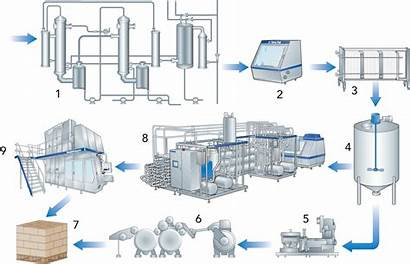Milk Condensed Processing Process Production Line Tetrapak