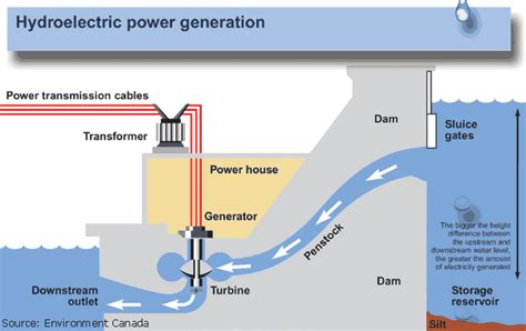 Hydropower Appropedia The Sustainability Wiki