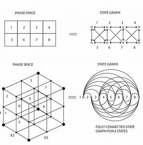 Diagram Of  U0026 39 Phase Space U0026 39  And  U0026 39 State Graph U0026 39  In Two And
